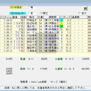 第40回新潟2歳ステークス(G3)2020 結果