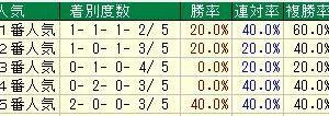 第55回農林水産省賞典札幌2歳ステークス(G3)2020 検討