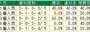 第40回小倉2歳ステークス(G3)2020 検討