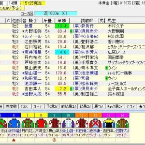 第55回農林水産省賞典札幌2歳ステークス(G3)2020 結果