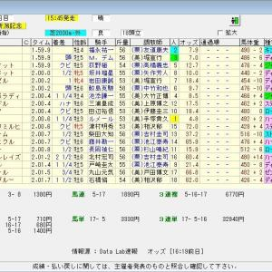 第56回農林水産省賞典新潟記念(G3)2020 結果