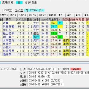 第40回小倉2歳ステークス(G3)2020 結果