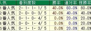 第5回紫苑ステークス(G3)2020 検討
