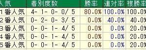 第34回産経賞セントウルステークス(G2) 2020 検討