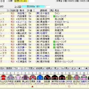 第5回紫苑ステークス(G3)2020 出走馬名表