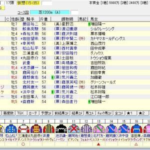第34回産経賞セントウルステークス(G2) 2020 出走馬名表