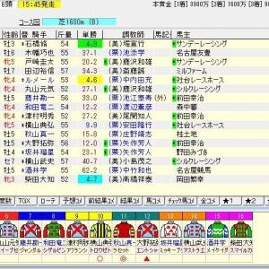 第65回京成杯オータムハンデキャップ(G3) 2020 予想