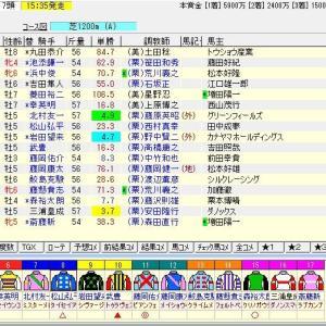 第34回産経賞セントウルステークス(G2) 2020 予想