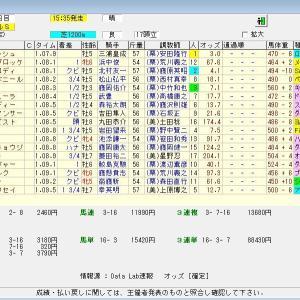 第34回産経賞セントウルステークス(G2) 2020 結果