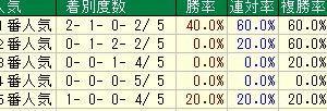 第38回関西テレビ放送賞ローズステークス(G2)2020 検討