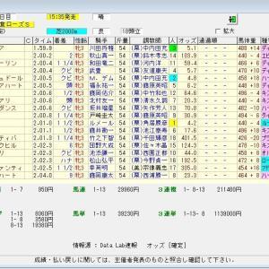 第38回関西テレビ放送賞ローズステークス(G2)2020 結果