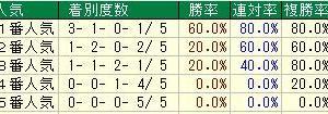 第68回神戸新聞杯(G2) 2020 検討
