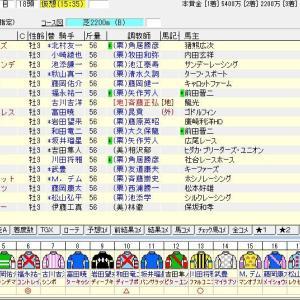第68回神戸新聞杯(G2) 2020 出走馬名表