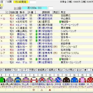 第54回スプリンターズステークス(G1) 2020 出走馬名表