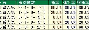 第54回京都牝馬ステークス(G3) 2019 検討