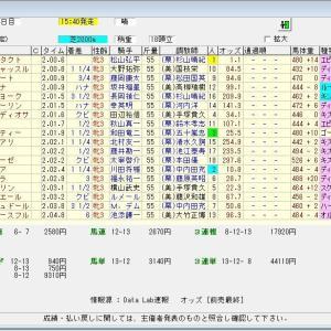 第25回秋華賞(G1) 2020 結果