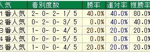 第81回菊花賞(G1) 2020 検討