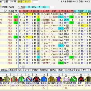 第54回京都牝馬ステークス(G3) 2019 出走馬名表