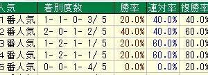 第23回富士ステークス(G2) 2020 検討