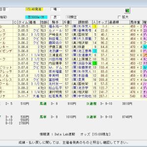 第81回菊花賞(G1) 2020 結果
