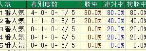 第162回天皇賞(秋)(G1) 2020 検討