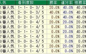 第65回京阪杯(G3) 2020 検討