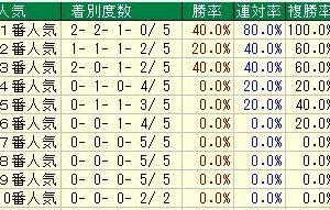 第7回ラジオNIKKEI杯京都2歳ステークス(G3) 2020 検討