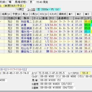 第7回ラジオNIKKEI杯京都2歳ステークス(G3) 2020 結果