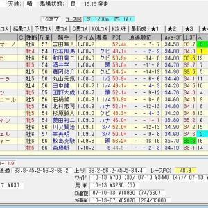 第65回京阪杯(G3) 2020 結果