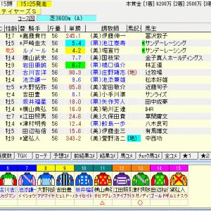 第54回スポーツニッポン賞ステイヤーズステークス(G2) 2020 予想