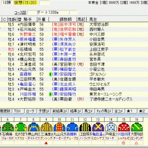 第13回カペラステークス(G3) 2020 出走馬名表