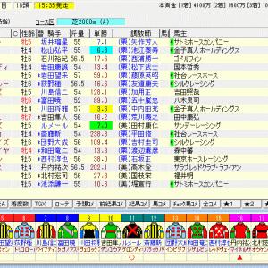 第56回中日新聞杯(G3) 2020 予想