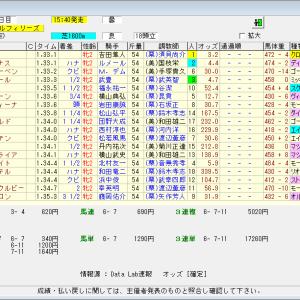 第72回農林水産省賞典阪神ジュベナイルフィリーズ(G1) 2020 結果