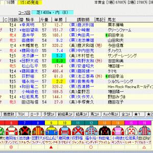 第15回阪神カップ(G2) 2020 予想