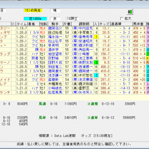 第15回阪神カップ(G2) 2020 結果