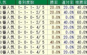 第55回日刊スポーツ賞シンザン記念(G3) 2021 検討