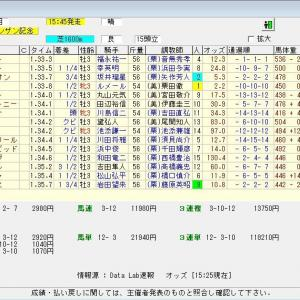第55回日刊スポーツ賞シンザン記念(G3) 2021 結果