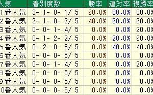 第68回日経新春杯(G2) 2021 検討
