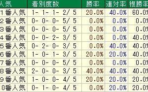第58回農林水産省賞典愛知杯(G3) 2021 検討