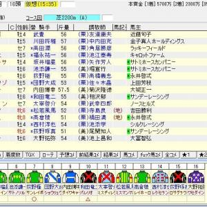 第68回日経新春杯(G2) 2021 出走馬名表