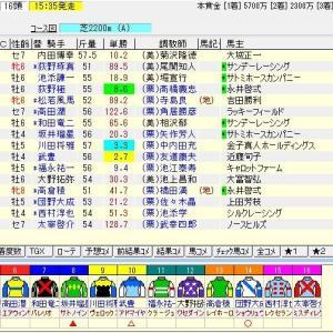 第68回日経新春杯(G2) 2021 予想