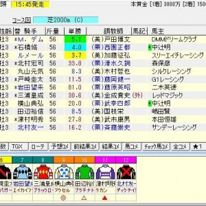 第61回京成杯(G3) 2021 予想