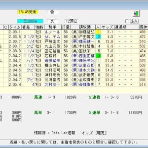 第68回日経新春杯(G2) 2021 結果