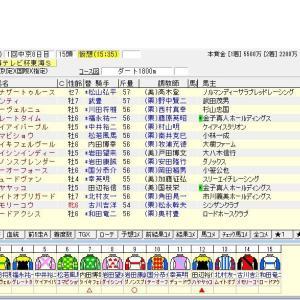 第38回東海テレビ杯東海ステークス(G2) 2021 出走馬名表