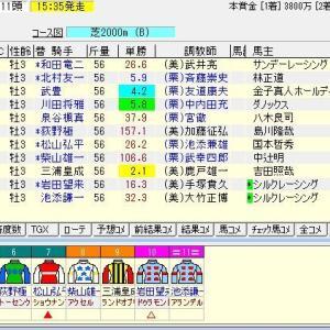 第61回きさらぎ賞(G3) 2021 予想