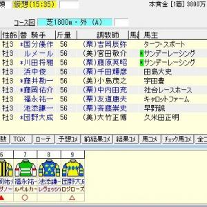 第68回毎日杯(G3) 2021 出走馬名表