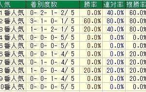 第81回桜花賞(G1) 2021 検討