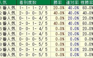第64回サンケイスポーツ杯阪神牝馬ステークス(G2) 2021 検討