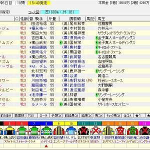 第81回桜花賞(G1) 2021 枠順