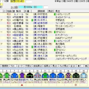 第40回ニュージーランドトロフィー(G2) 2021 出走馬名表
